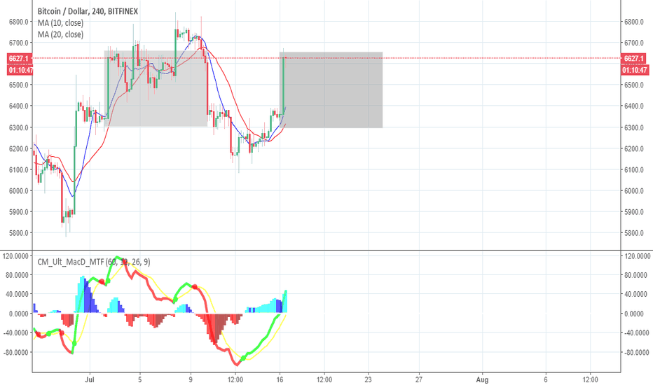 BTCUSD: An important issue is the breakdown of the 6800's resistance