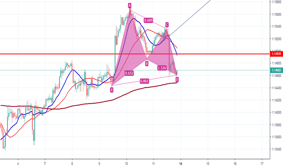 EURUSD: Pattern showed or just another fail breakout before decline ??