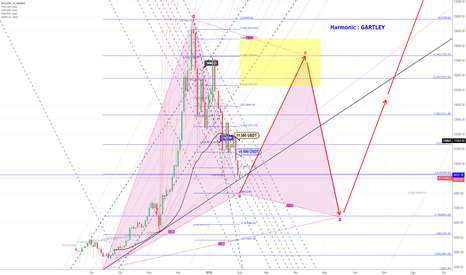 BTCUSDT: BTCUSDT GARTLEY Setup For Bullish - 2D (Gün)