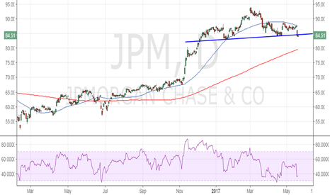 JPM: JP Morgan Chase - Head and Shoulders Breakdow