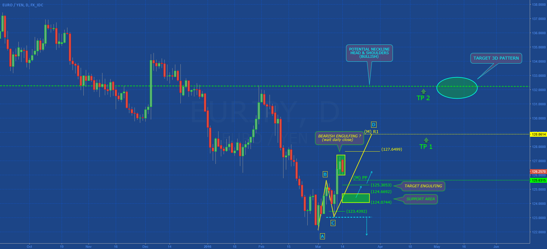 EURJPY: TECHNICAL ANALYSIS (Part II)
