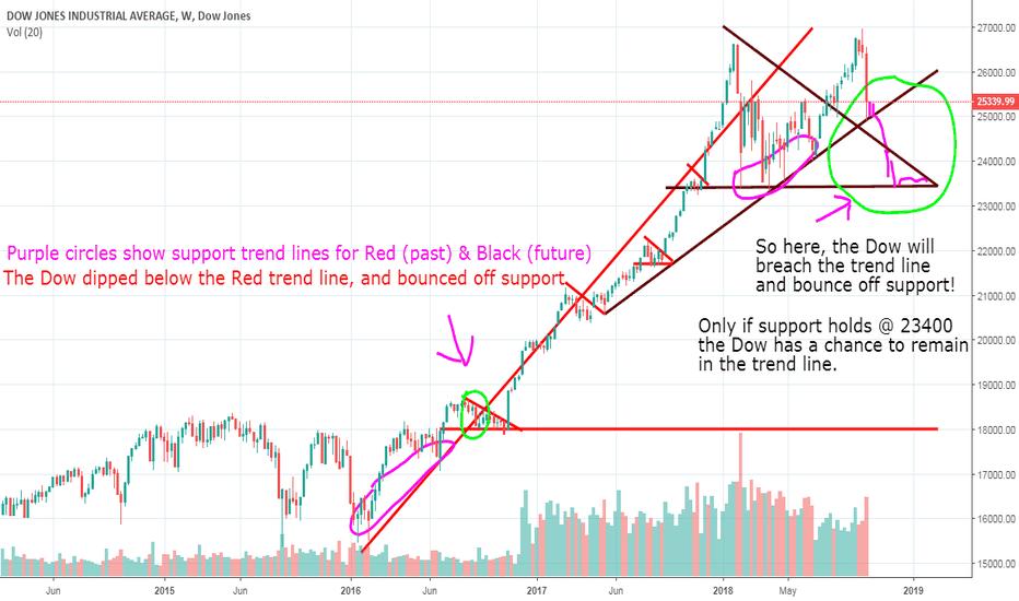 DJI: Dow Jones 23400 Prediction
