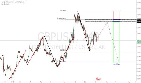 GBPUSD: Planejamento de Trade
