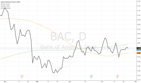 BAC: Bank of America Corp (BAC)