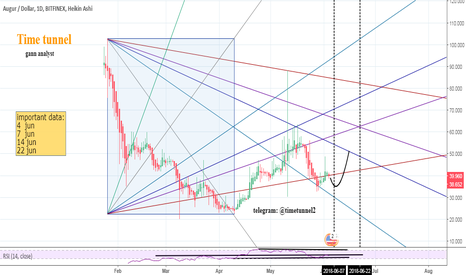 REPUSD: REPUSD (gann analysis)