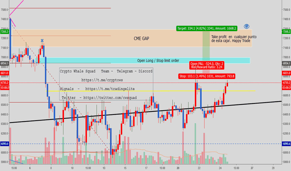 BTCUSD: GAP CME FUTURES  MAYBE CLOSE