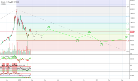 BTCUSD: Another multi-year BTC bear market?