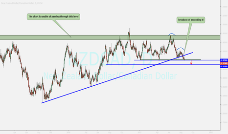 NZDCAD: nzdcad...waiting for breakout and selling