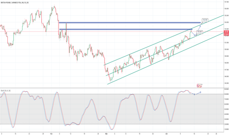 GBPJPY: Proyección GBP/JPY