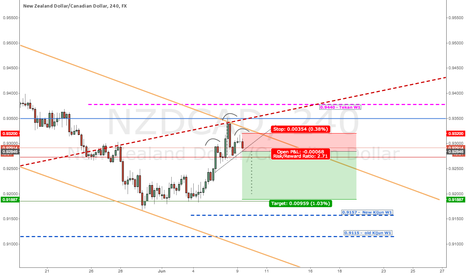 NZDCAD: NZDCAD - SHORT TERM - H4 - HEAD AND SHOULDER TO BE CONFIRMED