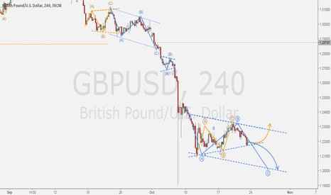 GBPUSD: GBPUSD - Directions on short-term: cable potential bottoming.