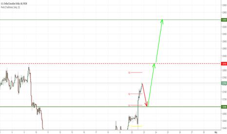 USDCAD: Long USD/CAD