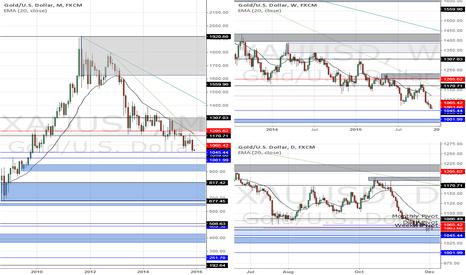 XAUUSD: XAUUSD Long term Supply & Demand charts