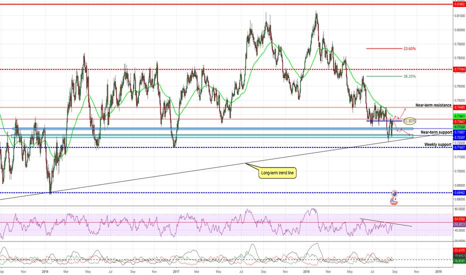 AUDUSD: AUDUSD Trading at important level