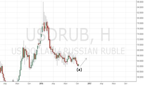 USDRUB: Стойкое желание поменять рубли на доллары