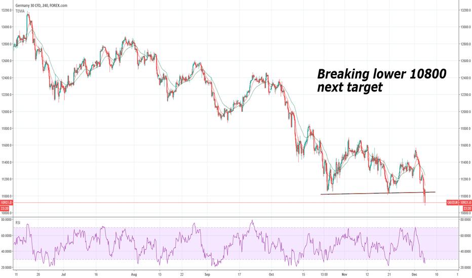 GRXEUR: GER30 breaking lower