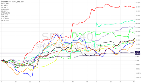 SPY: best SP500 October stocks