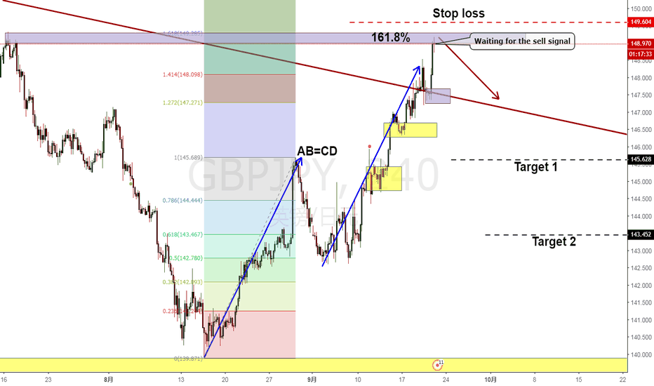 GBPJPY: Waiting for the sell signal