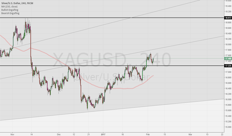 XAGUSD: XAG/USD breakout and re-test , Long