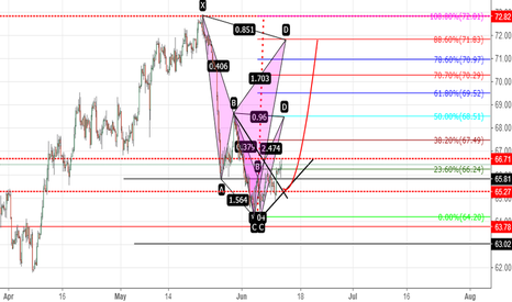 USOIL: shark and bat ?