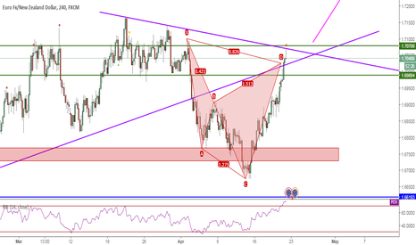 EURNZD: EURNZD, Cypher&ResistanceLevel, 4H, Sell