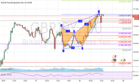 GBPJPY: I'm shorting GBPUSD from this 1.16 extension of this Butterfly.