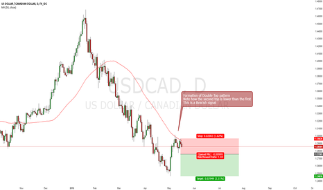 USDCAD: USD/CAD Testing resistance, time to sell?