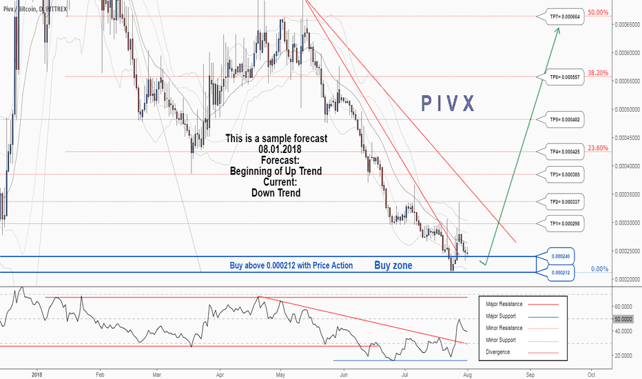 PIVXBTC: There is a possibility for the beginning of an uptrend in PIVXBT