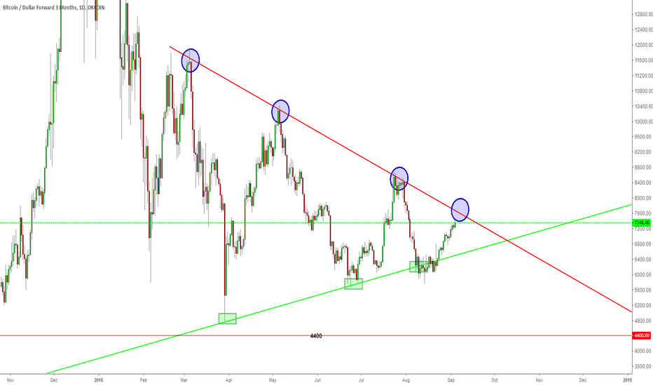 BTCUSD3M: we are going toward the trendline, if BTC doesn't break up, we s