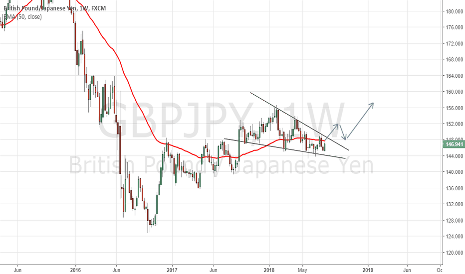 GBPJPY: GBP/JPY Confined In A Wedge/Flag. Potential Breakout On Horizon?