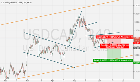 USDCAD: Short opportunity on USDCAD