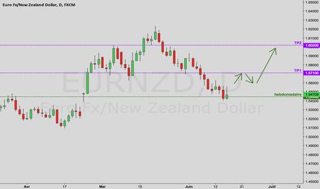 EURNZD: Analyse Forex – EUR/NZD