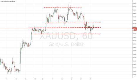 XAUUSD: XAUUSD Still No Channel Breakout