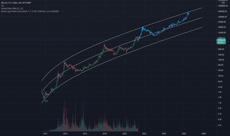 bitcoin naudotojų augimas)