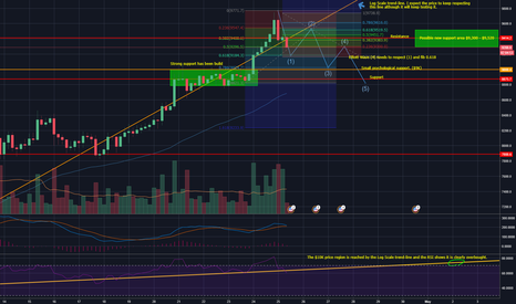 BTCUSD: BTCUSD small correction before we hit $10K again