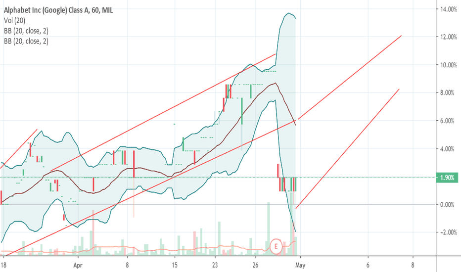 GOOGL Stock Price and Chart — MIL:GOOGL — TradingView