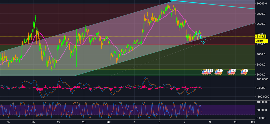 BTC GRAPH 30 min ! analyse rapide ! ! ! Attention ! !
