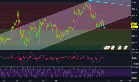 BTCUSD: BTC GRAPH 30 min ! analyse rapide ! ! ! Attention ! !