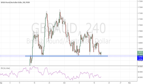 GBPAUD: GBPAUD bouncing off support