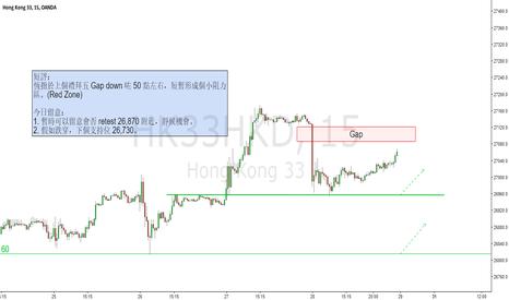 HK33HKD: Hang Seng Index Future / 15m / Structure trading