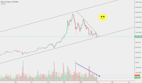 BTCUSD: $BTC: There will be sunshine after rain (by Dire Straits)