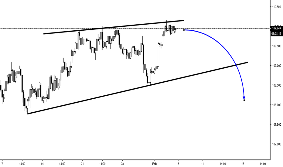 USDJPY: USDJPY - SHORT - RISING WEDGE