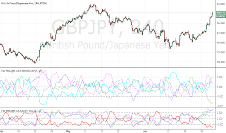 GBPJPY: sell it ,yen overbought