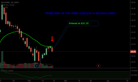 KBH: TRADE IDEA OF THE WEEK IN KB HOME INC KBH!
