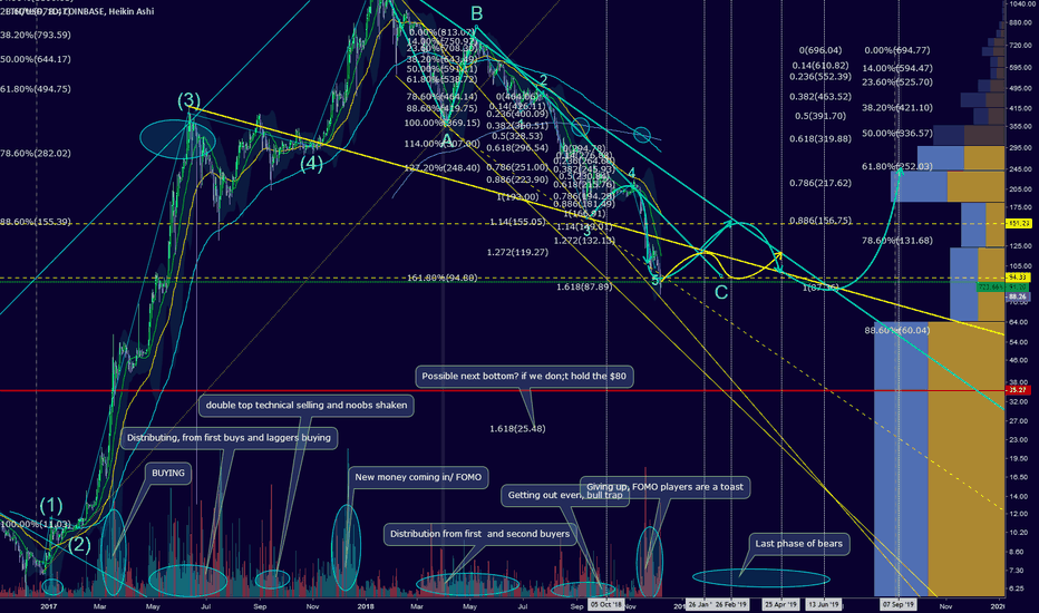 ETHUSD: Price projection: Welcome to the range trading