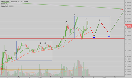ETHBTC: ETHBTC - Do not Miss this support next hours!