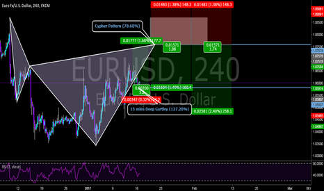 EURUSD: LONG for atleast 150 pips then SHORT on a pattern