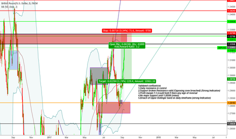"""GBPUSD: """"Trade what you see not what you think"""" Bearish Sentiment"""