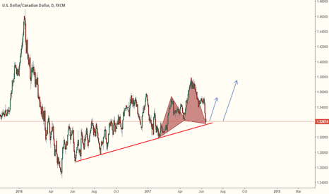 USDCAD: Buying Right Now Is a Good Option.