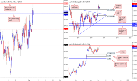 AUDUSD: Aussie showing potential to rally and test 0.8075 weekly res...